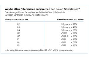 Die Tabelle zeigt, welche alten Filterklassen  den neuen Filterklassen entsprechen.