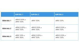 Die Tabelle beschreibt die erforderliche Filterqualität in Abhängigkeit der vorhandenen Außenluftqualität (ODA)  und der gewünschten Zuluftqualität nach VDI 6022 Blatt 1 (01/2018).
