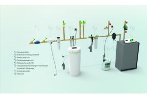 """Heizungsanlagen verbleiben bei guter Pflege in der Regel zwischen 15 bis 20 Jahre in einem Gebäude. Bei unsachgemäßem Betrieb können Rost und Kalkablagerungen jedoch erhebliche Schäden verursachen und frühzeitig den Wechsel von einzelnen  Komponenten oder sogar der kompletten Anlage erzwingen. Die Grünbeck-Füllstrecke """"thermaliQ:FB2"""" besteht aus einer Füllgruppe und einer Aufbereitungsgruppe. In ersterer ist ein Systemtrenner nach DIN EN 1717 integriert. Dieser trennt den  Heizwasserkreislauf sicher vom Trinkwasser ab."""