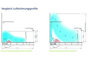 Vergleich zweier Luftströmungsprofile: bei nicht kurzschlussoptimiertem Luftaustritt und bei kurzschlussoptimiertem Luftaustritt.