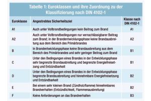 Tabelle 1: Euroklassen und ihre Zuordnung zu der Klassifizierung nach DIN 4102-1.