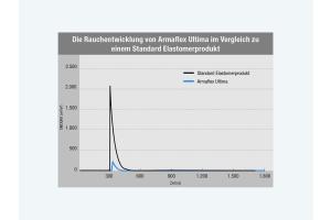 """Das Diagramm zeigt die Rauchentwicklung von """"Armaflex Ultima"""" im Vergleich zu einem Standard Elastomerprodukt."""