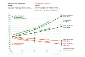 Das Diagramm zeigt, wie die Kaufkraft bei Einsparungen gewinnt.