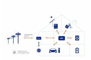 Grafik eines Hauses mit Energy Management System.