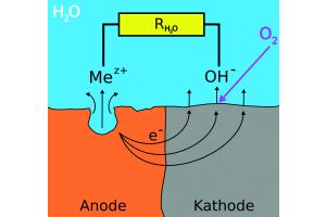 Modell zur Erklärung des Korrosionsgeschehens am Schwarzstahl (Mez+) bei Anwesenheit von Sauerstoff im Heizsystem. Mit Anode und Kathode sind die unterschiedlichen Oberflächenbezirke am gleichen Stahlkörper bezeichnet, an welchen die Metallauflösung bzw. die Sauerstoffreduktion ablaufen.