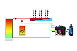 """System """"permaline"""" zur Heizungswasseraufbereitung ohne Betriebsunterbrechung mit einer angeschlossenen Entsalzungspatrone """"PS 21000IL"""". Das Verfahren kann bis 65°C und 4 bar eingesetzt werden."""