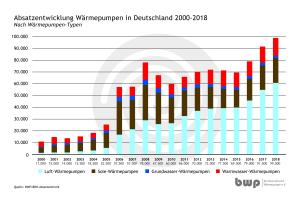 Absatz von Heizungswärmepumpen in Deutschland in den Jahren 2000 bis 2018.
