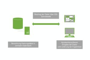 Die IT-gestützte Berechnung der Bestandteile von Verbundanlagen mit der automatisierten Übertragung der Daten über die IDS-Schnittstelle sowie die Rückübermittlung des Heizungslabels bedeutet in der Praxis einen deutlichen Effizienzvorteil gegenüber händischen Lösungen.