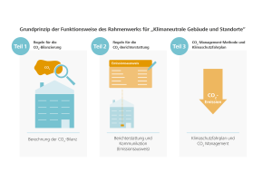 Das Rahmenwerk für klimaneutrale Gebäude und Standorte enthält als Grundlage definierte Regeln für die CO2-Bilanzierung und darüber hinaus Regeln für die CO2-Berichterstattung im Sinne eines Emissionsausweises.