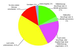 Die Grafik zeigt, was die Testkunden des Pellet-Checks bei einer späteren Befragung im Bezug auf den Check zu tun gedenken.