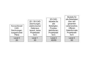 """Die verschiedenen Ebenen: """"Level 3"""" stellt die höchste Ausbaustufe dar, da sich die Methodik hier über den gesamten Gebäudelebenszyklus erstreckt."""