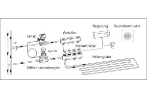 Die Grafik zeigt den exemplarischen Aufbau eines Fußbodenheizungssystems mit Vorabgleich plus Automatik.