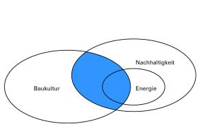 Das Venn-Diagramm zeigt die Überschneidungen zwischen Baukultur, Energie und Nachhaltigkeit.