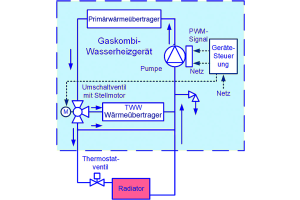 Schaltprinzip eines Gas-Kombiwasserheizgeräts mit Umschaltventil  auf der Vorlaufseite.