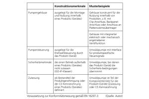 Die Tabelle beschreibt Konstruktionsmerkmale einer in ein Produkt integrierten Umwälzpumpe.