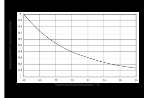 Zusammenhang zwischen Temperatur und voraussichtlicher Lebensdauer für Polyamid PA 6.6 mit 30 Prozent Glasfaseranteil.