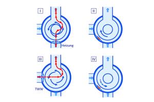 Prinzip der Umschaltvorgänge auf der Einlassseite der Pumpe: I Heizungsbetrieb, II Umschaltung Heizung » TWW, III TWW-Betrieb, IV Umschaltung TWW » Heizung.