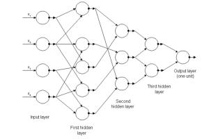 Grafik eines beispielhaften technischen neuronalen Netzwerkes (Abb.3).