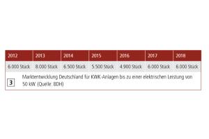 Die Tabelle zeigt die Marktentwicklung in Deutschland für KWK-Anlagen bis zu einer elektrischen Leistung von 50 kW in den Jahren 2012 bis 2018.
