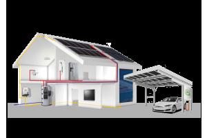Schematische Darstellung eines Hauses mit E-Auto-Ladestation durch eigenen PV-Anlage.