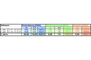 Die Tabelle zeigt die Betriebsergebnisse der Solarthermieanlage Senftenberg im Jahr 2017.