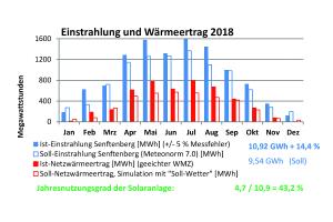 Ist-Soll-Vergleich der Einstrahlung und Erträge der Solarthermieanlage Senftenberg 2018.