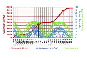 Das Diagramm zeigt den kumulierten Ertrag, Tagesertrag und Tagesnutzungsgrad der Solarthermieanlage Senftenberg.
