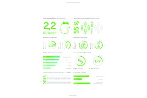Die Infografik zeigt die Ergebnisse der Smart Home-Studie von Coqon.