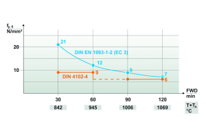 Temperaturreduzierte Streckgrenze  für die Heißbemessung.
