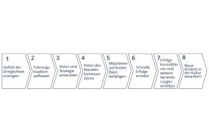 """Die acht Phasen des """"Change Managements"""" nach John Paul Kotter."""