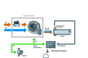Schematische Darstellung des Verbundsystems einer Gas-Brennwerttherme.