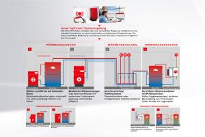 Hydraulik-Schema eines modularen Heizsystems für Hotelgebäude.