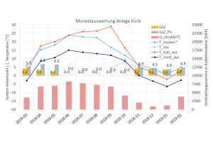 Monatliche Auswertung der Systemarbeitszahlen ohne (SAZ) und mit Berücksichtigung des PV-Direktverbrauchs (SAZ_PVT), der Einstrahlungssumme in Kollektorebene (Q_str(40m²)), der mittleren Umgebungstemperatur (T_außen*), der mittleren Kollektoraustrittstemperatur im Solar-Betrieb (T_Koll_aus) und der mittleren Verdampferaustrittstemperatur im WP-Betrieb (T_Verd_aus). Ab Sep- tember 2018 zusätzlich der mittlere Taupunkt der Umgebungsluft (T_tau).   Ab September 2018 wurde die Umgebungstemperatur zusätzlich zu dem Außen-Wandfühler in Bodennähe auch auf dem Dach erfasst; für die Auswertung wurde der Minimalwert  der beiden Temperaturfühler verwendet (Abb.5).