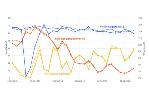 Validierung der Systemsimulation anhand von Messdaten des Monitorings: gute Übereinstimmung des thermischen Kollektorertrags mit entsprechend angepassten Kenndaten (gelb). Größere Abweichungen im PV-Ertrag (blau) gibt es nur zu Zeiten mit Schneebedeckung der Kollektoren – ein geeigneter Speicher für die Schneeabrutschfunktion ist in  dieser Anlage noch nicht integriert.