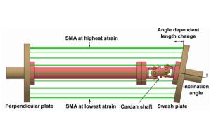 Der elastokalorische Effekt: Mögliche Ausführungsvariante mit einer Rotationsscheibe unter einem bestimmten Anstellungswinkel zum Spannen und Entspannen. Die Legierung (SMA) könnte Nickeltitan sein.