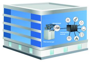 """Das neue Modul """"ISR MODBM"""" verbindet die Premiumgeräte der Brötje-Gas-Brennwert-Serie """"i"""" mit der Gebäudeleittechnik. Mit der Erweiterung ist eine Fernbedienung und -überwachung des Heizsystems über die Gebäudeautomation möglich. Die Installation des """"ISR MODBM"""" erfolgt im Kesselschaltfeld des Wärmeerzeugers. Die Datenübertragung wird über die drahtgebundene Variante """"Modbus RTU"""" realisiert."""