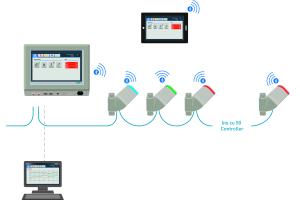 """Über das zentrale Steuerungsgerät """"Hycleen"""" Automation Master lässt sich die eingebaute Sanitärtechnik unkompliziert bedienen. Das Panel ist mit Controllern verbunden, die die einzelnen Ventile und Sensoren präzise steuern."""