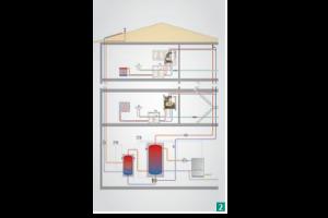 Schema der Heizungsanlage eines Hauses.