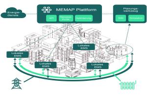 """Übersicht zu """"MEMAP"""" und einem vernetzten Gebäudequartier: Die Gebäude sind  über die darin installierten Steuer- und Regelungseinheiten (""""Lokales EMS"""") an die Plattform angebunden."""