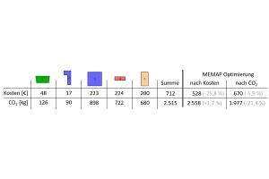 """Kosten und CO2-Emissionen der fünf Einzelgebäude und des """"MEMAP""""-Systems über den Simulationszeitraum von sieben wolkigen Sommertagen mit variablem Strompreis."""