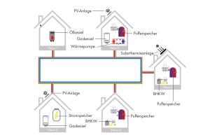 Beispielhafter Energieverbund aus fünf Wohngebäuden mit unterschiedlichen Energieerzeugern und -verbrauchern.