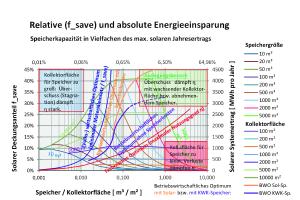 Abb.2: Solarer Deckungsanteil und solarer Systemertrag in Abhängigkeit vom spezifischen Speichervolumen, alle Simulationen mit ScenoCalc bzw. SCFW [3].