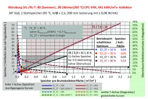 Speicherkapazität als Vielfaches des Tagesbedarfs eines Julitages (linke y-Achse und durchgezogene Kurven) sowie Kollektorertragsverluste durch Stagnation (Wärmeüberschuss, rechte y-Achse und gestrichelte Kurven) bei solarem Deckungsgrad von 10 bis 40 Prozent in Abhängigkeit von der Speichergröße pro Kollektorfläche.
