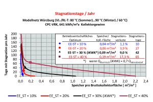 Abb.3: Tage mit Wärmeüberschuss (Stagnation) bei solarem Deckungsgrad von 10 bis 40 Prozent in Abhängigkeit von der Speichergröße pro Kollektorfläche.