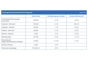 Der Gesamtmarkt für Wärmeerzeuger stieg in 2019 nach ersten Prognosen des BDH um 2 Prozent auf 748.500 Stück.