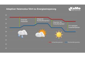 Durch den adaptiven Heizmodus werden die Systemtemperaturen automatisch an den tatsächlichen Bedarf angepasst. Die Elektronik erfasst hierbei die aktuellen Vor- und Rücklauftemperaturen sowie den Volumenstrom.