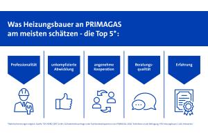 98 Prozent der vom TÜV Befragten empfinden die Zusammenarbeit mit Primagas als reibungslos und sehen insbesondere in der Beratungsqualität und der Erfahrung, die das Unternehmen besitzt, große Vorteile.