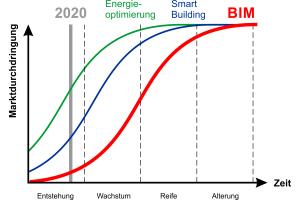 Abb. 1: Schematische Darstellung der Marktdurchdringung einzelner Themenbereiche des Bauens. Die vier Phasen auf der Zeitachse beziehen sich auf BIM.