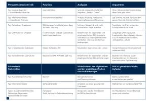 Abb. 7: Idealtypische Zusammensetzung eines Teams zur BIM-Implementierung und -Anwendung. Zielgruppen sind Mitarbeiter, Kunden und Kooperationspartner.