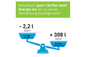 """Der Dämmstoff """"ArmaFlex"""" spart 140 Mal mehr Energie ein, als zu seiner Herstellung benötigt wird."""